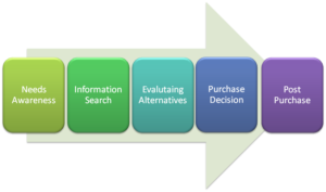 e-publisher, consumer-buying-process